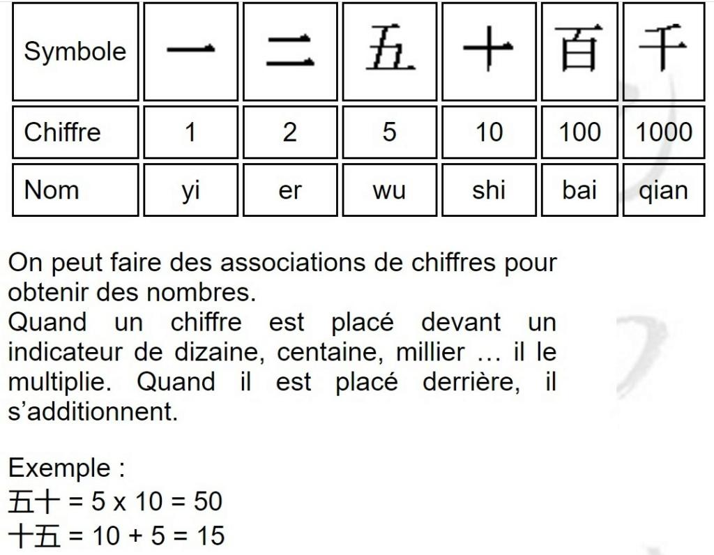 Identification de cette monnaie chinoise n°1 Chiffr10