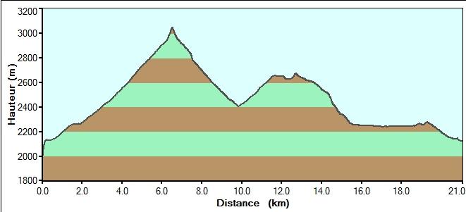 Lac d'Allos - Mont Pelat Profil10