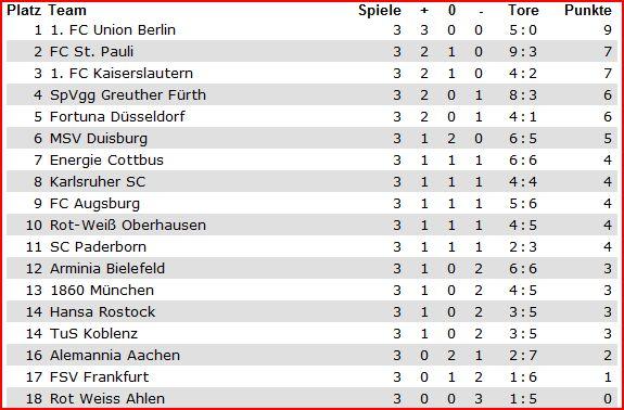 [ALL] 2.Bundesliga Bundes10