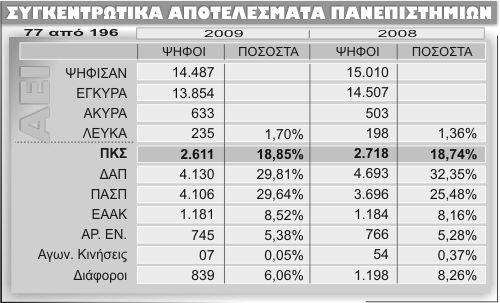 Ψηφίζαν και για τίποτε άλλο σήμερα εκτός από τη Γιουροβίζιον; Iii_2011