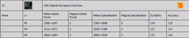 Sro Legend 4 - 10 Degree Silah LeveLLeri Axezl410