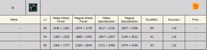 Sro Legend 4 - 10 Degree Silah LeveLLeri Bownc410