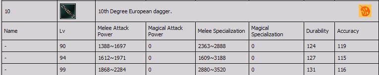 Sro Legend 4 - 10 Degree Silah LeveLLeri Dagger10