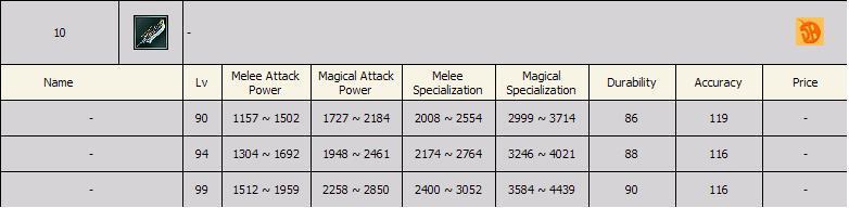 Sro Legend 4 - 10 Degree Silah LeveLLeri Glavie10