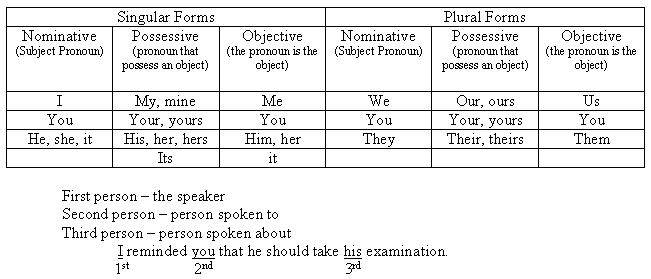 ENGLISH 101 Englis11