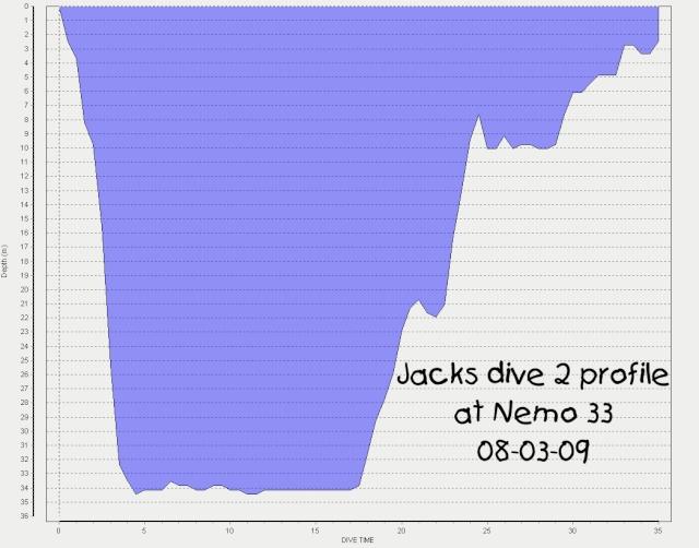 Nemo 33 Jacks_11