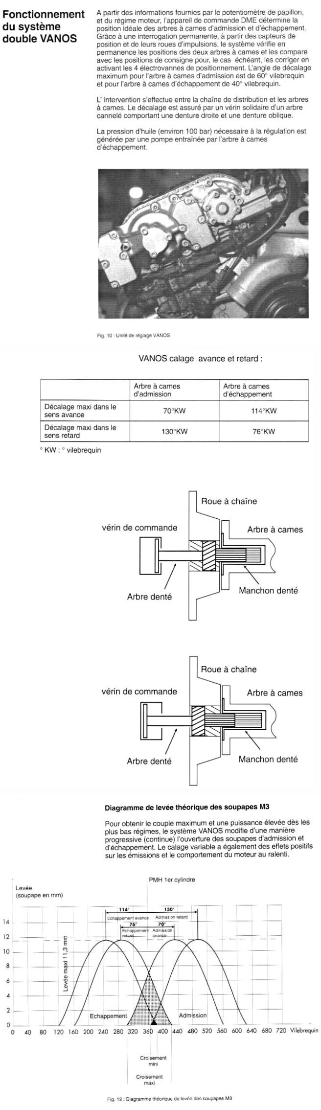 Définition du VANOS - Page 2 Vanos210