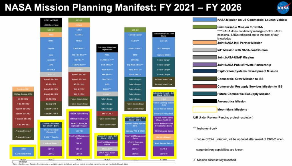 Planning missions NASA 2021-2026 Manife10