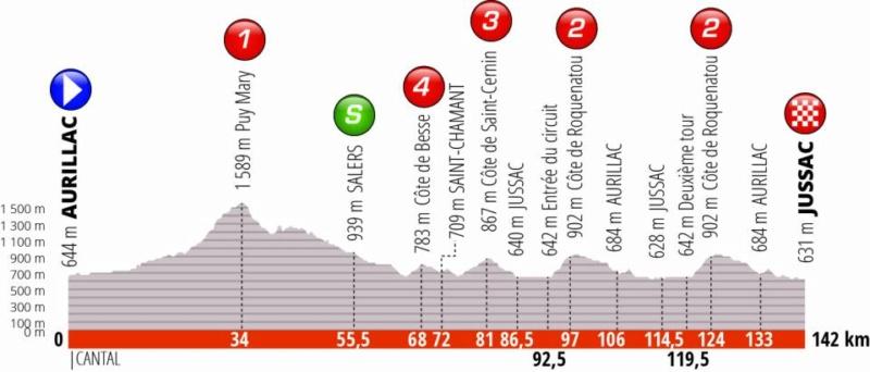 Critérium du Dauphiné 2019 dans le Cantal Etape_12