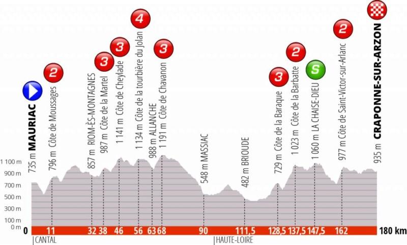 Critérium du Dauphiné 2019 dans le Cantal Etape_13