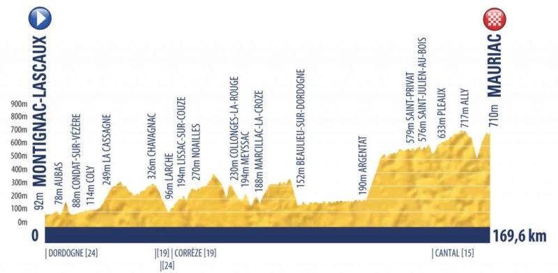 Tour de l'Avenir 2019 Tdav-210