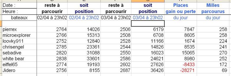 Course croisière Edhec - Page 3 Transa11