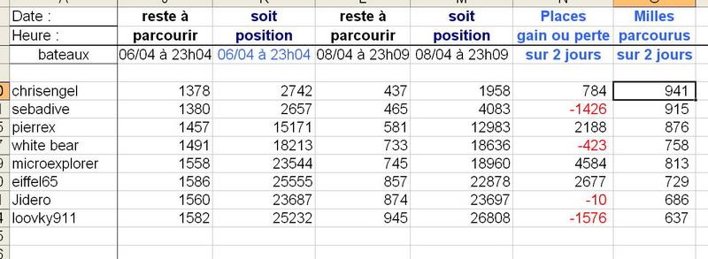Course croisière Edhec - Page 4 Transa14