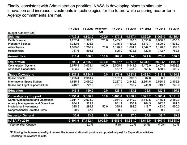 Prolongation de l'ISS au-delà de 2015 ? Budjet10