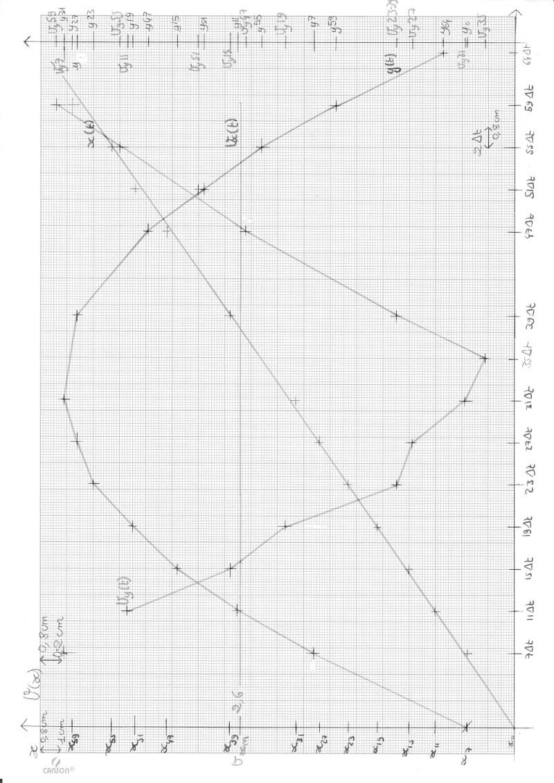 TP Etude d'un mouvement curviligne plan Img_0012