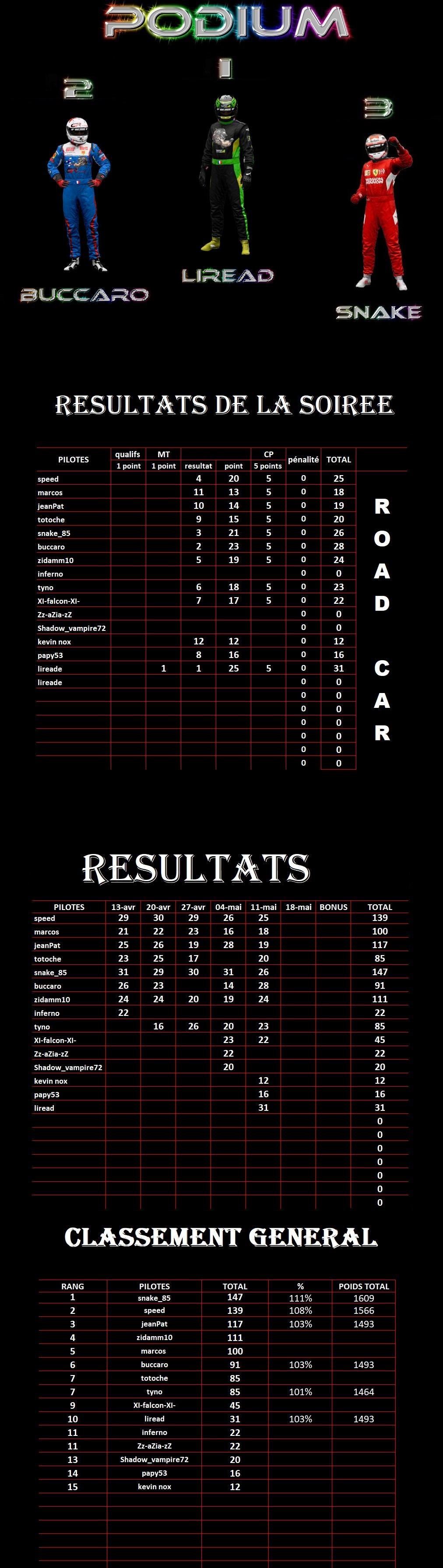 résultats 5ème manche championnat Gr3 Road Cars Séries 1er13