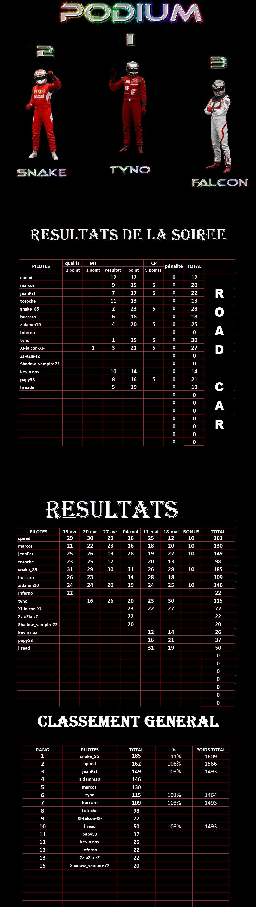 résultats dernière manche championnat Gr3 Road Cars Séries 1er14