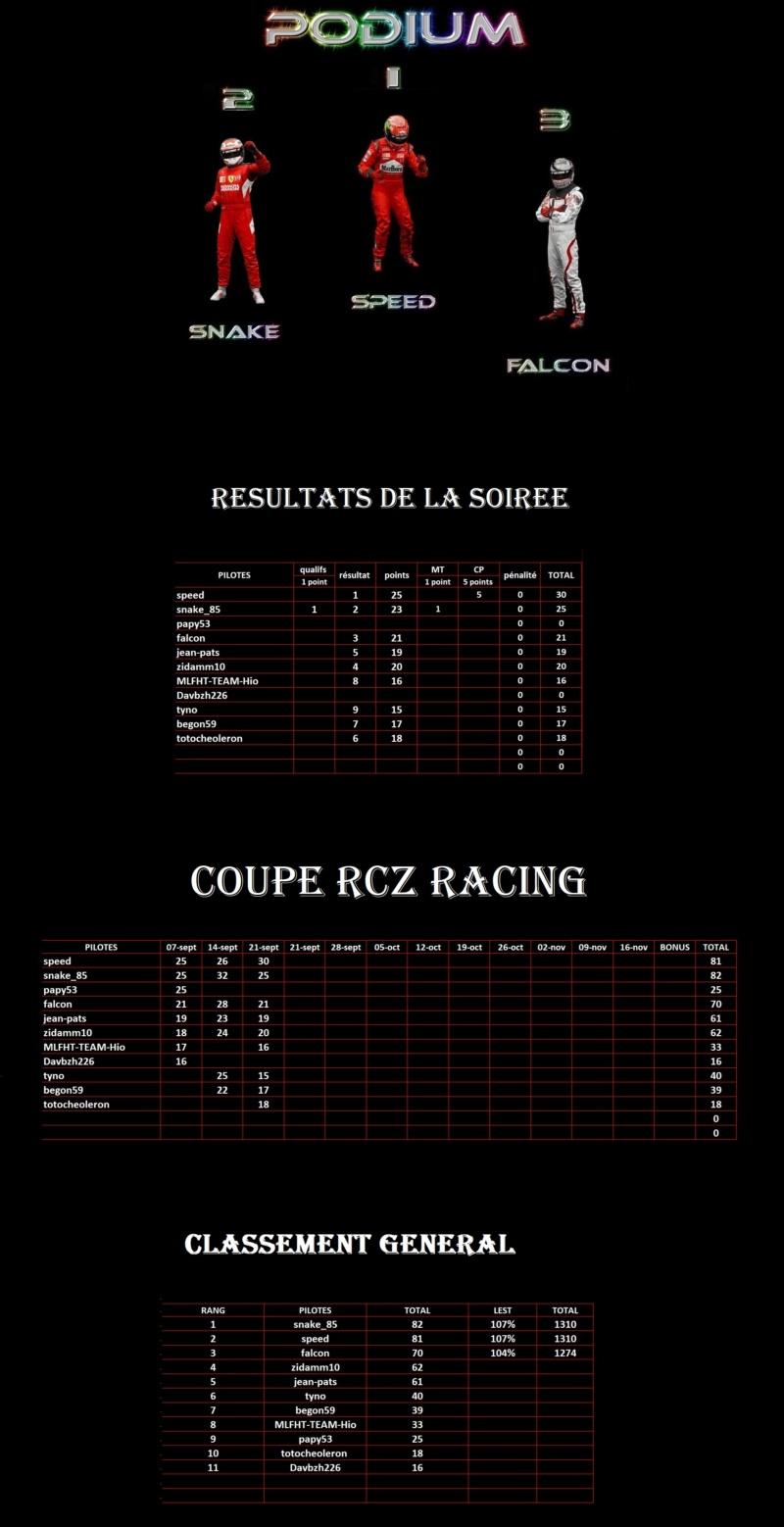Résultats 3ème manche Coupe RcZ Racing 1er26