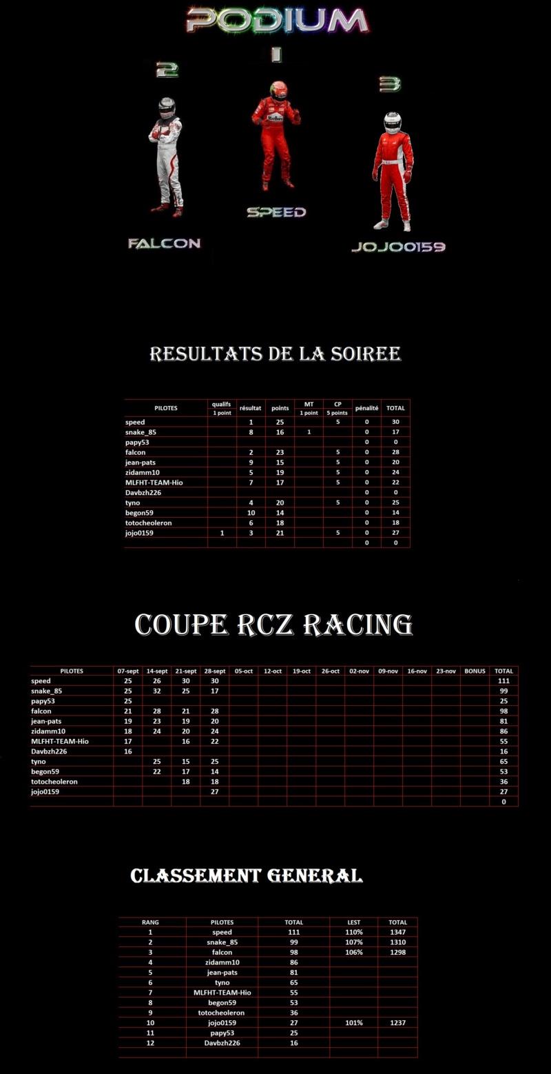 Résultats 4ème manche Coupe RcZ Racing 1er27