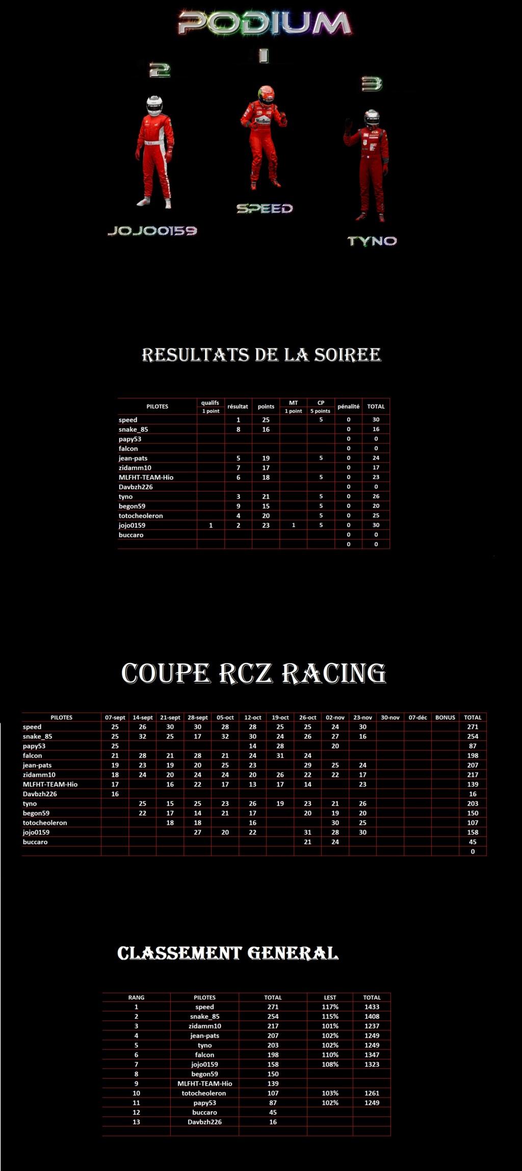 Résultats 10ème manche Coupe RcZ Racing 1er33