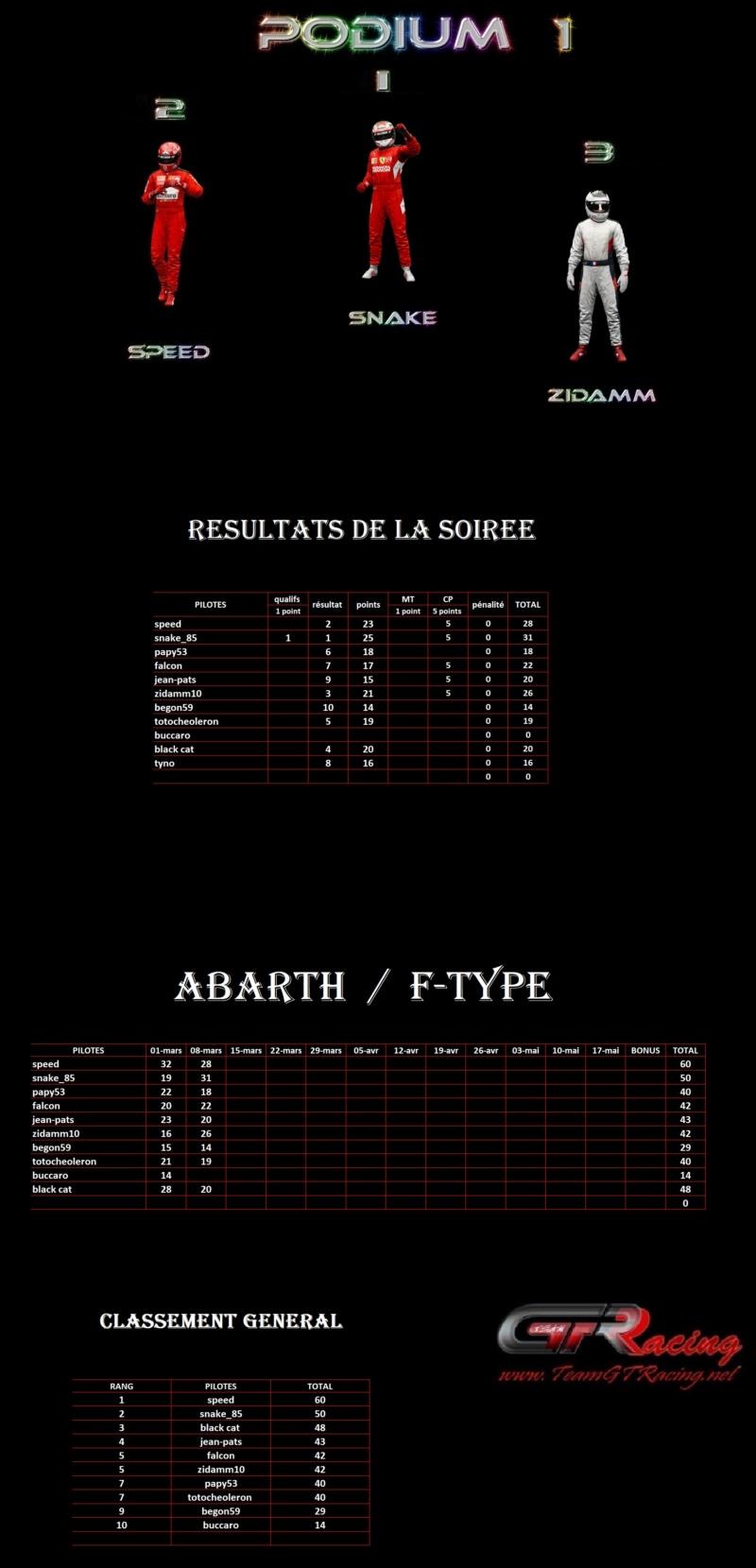 Résultats 2ème manche Abarth / F-type lundi 08 mars 2021 1er47