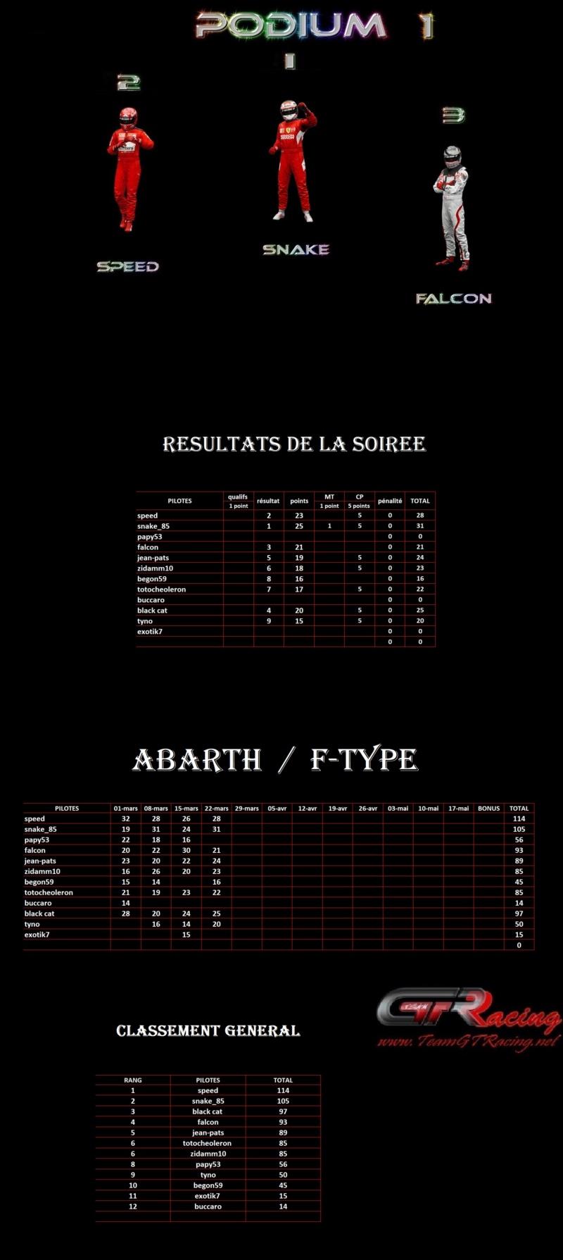 Résultats 4ème manche Abarth / F-type lundi 22 mars 2021 1er49