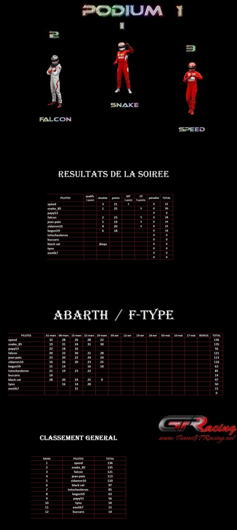 Résultats 5ème manche Abarth / F-type lundi 29 mars 2021 1er50