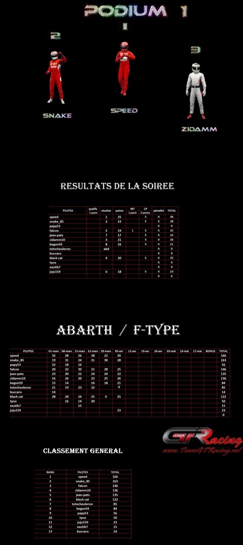 Résultats 6ème manche Abarth / F-type lundi 05 avril 2021 1er51