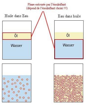 Huile dans eau - Eau dans huile (et HLB) Amulsi10