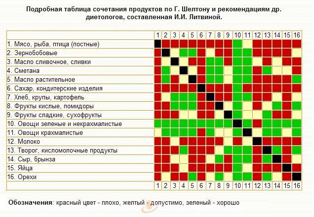 VESELĪBA / Здоровье - Питание 090ff110