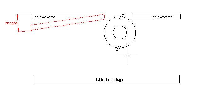 Réglage de fers de dégau sur Lurem C 260 N Cota10
