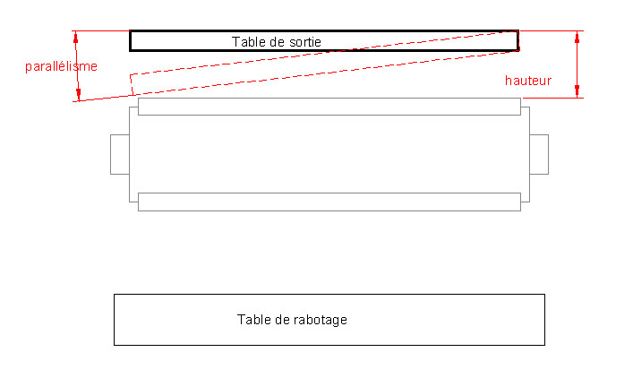 Réglage de fers de dégau sur Lurem C 260 N Face10
