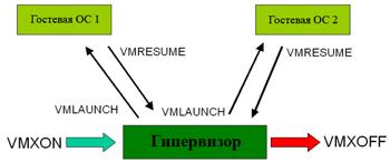 """""""Аппаратная виртуализация"""". Что это? Virt10"""