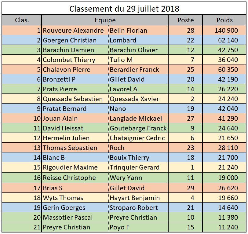 Concours en AM le 29 juillet challenge JM au carpodrome de chuzelles Result10