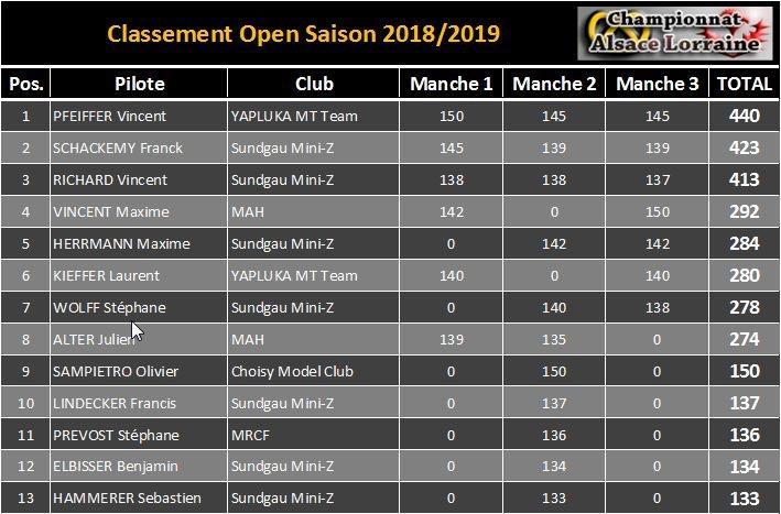 Classement Général CAL 2018/2019 Image410