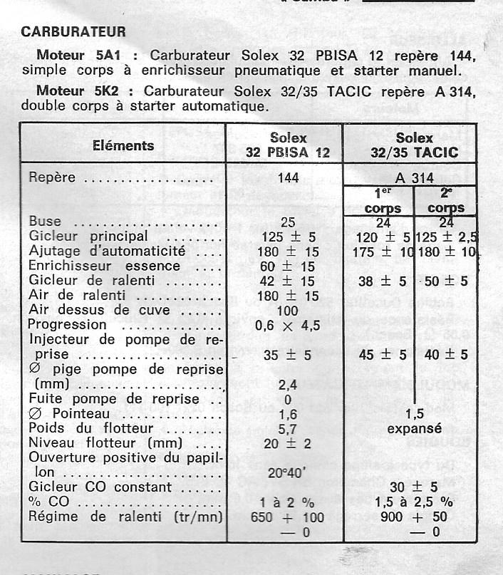 Information Carb Talbot13