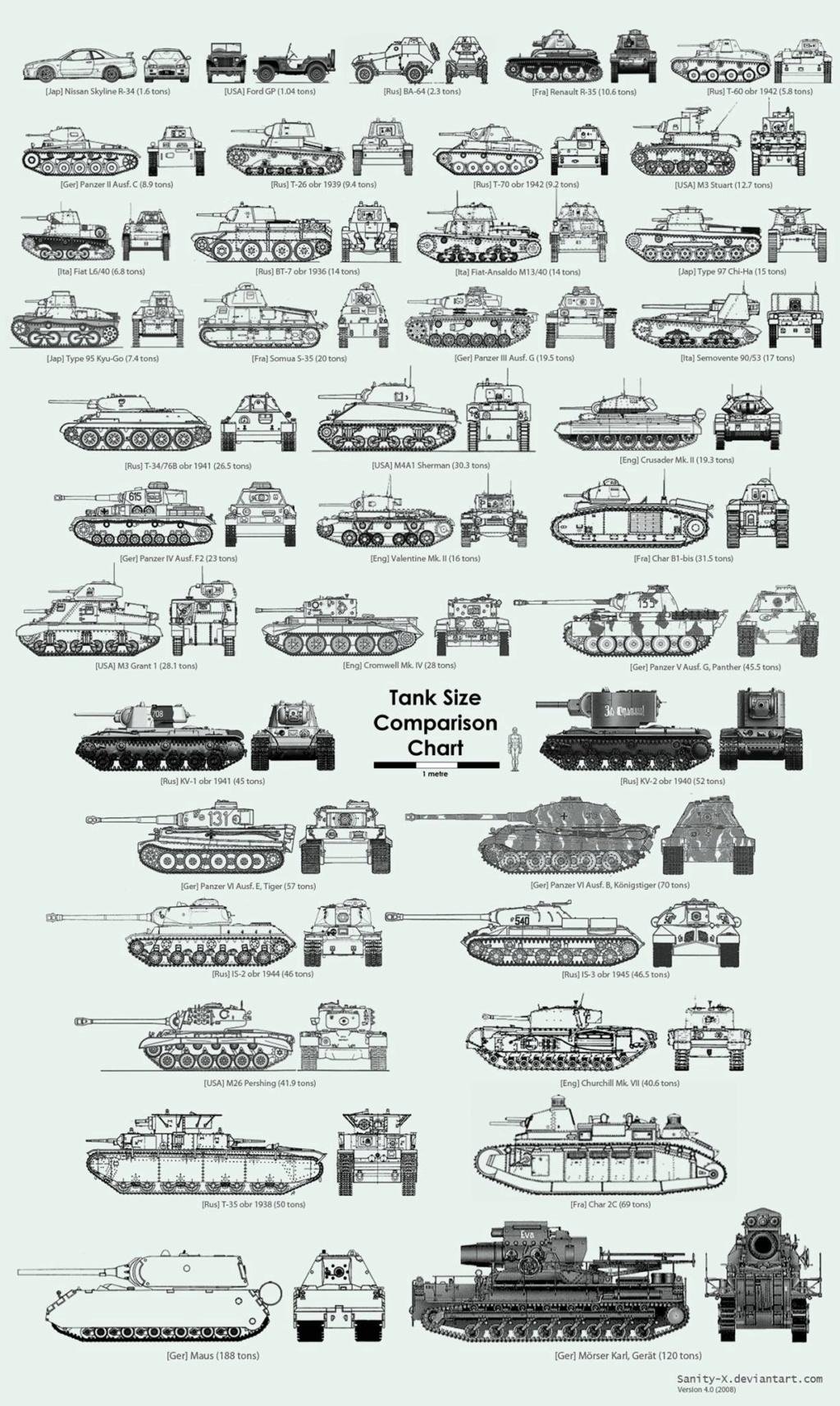 Tableau pour comparer la taille des différents chars Tank_s11