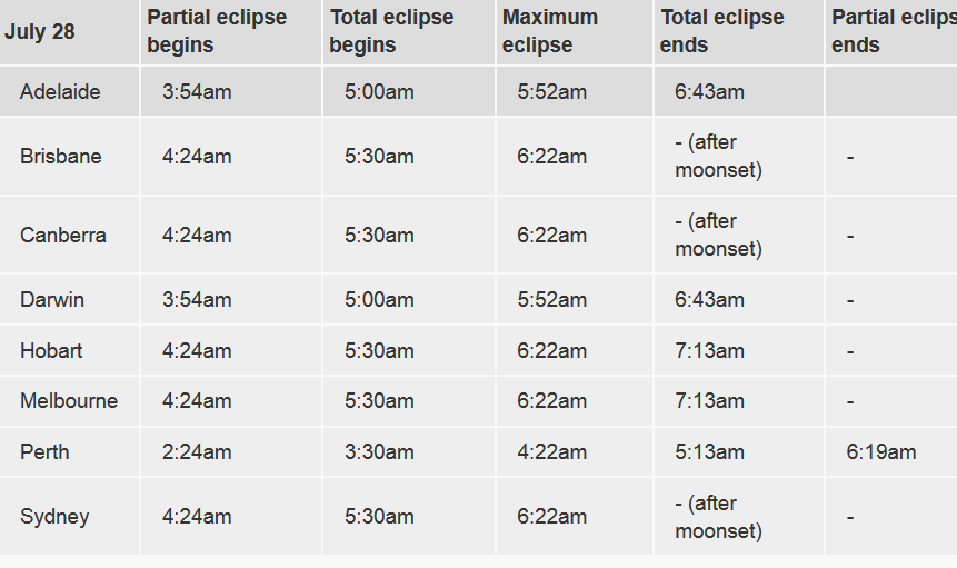 Longest lunar eclipse of the 21st century to shine bright red in Australia's early morning sky Screen19