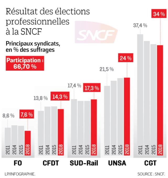 SNCF : la CGT reste en tête après les élections pro B0e80910