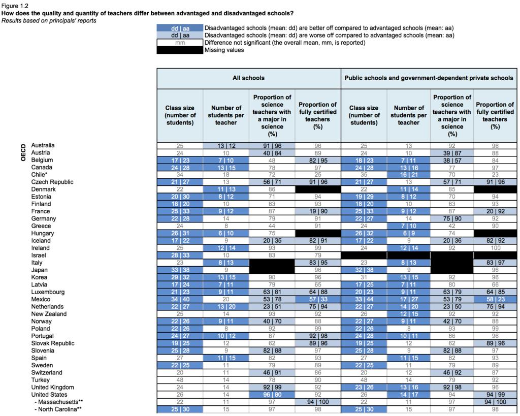 81% de non titulaires dans les lycées les plus défavorisés selon l'OCDE Captur10