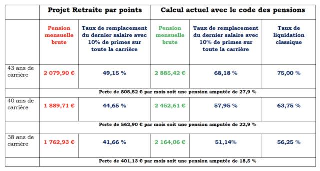 La réforme des retraites et les enseignants Captur66