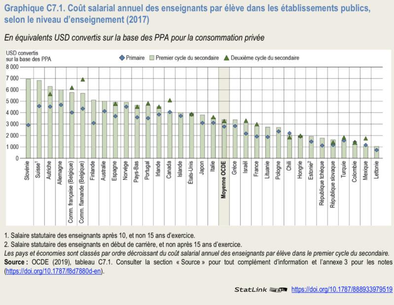 Les Échos : Niveau des salaires OCDE  Captur80