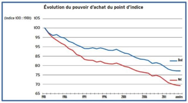 Enseignants : les vingt dernières années de perte de pouvoir d'achat Evolut10