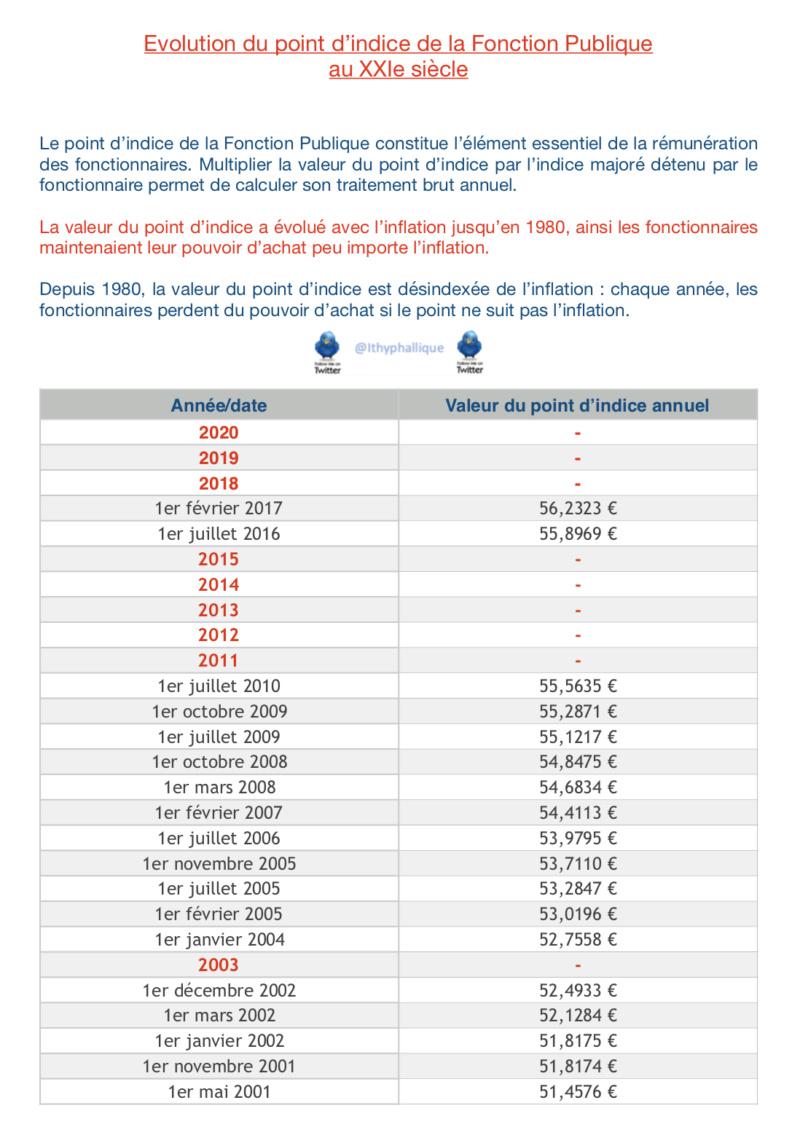 Point d'indice des fonctionnaires : le gouvernement a tranché - Page 2 Evolut12