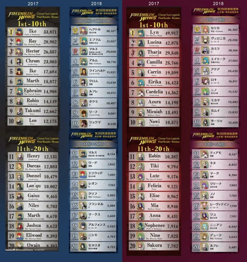 Résultats Choose Your Legends 5 6ytpe811