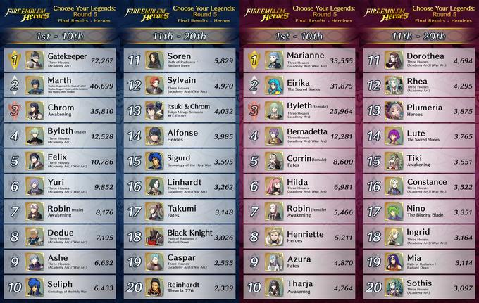 Résultats Choose Your Legends 5 E2512