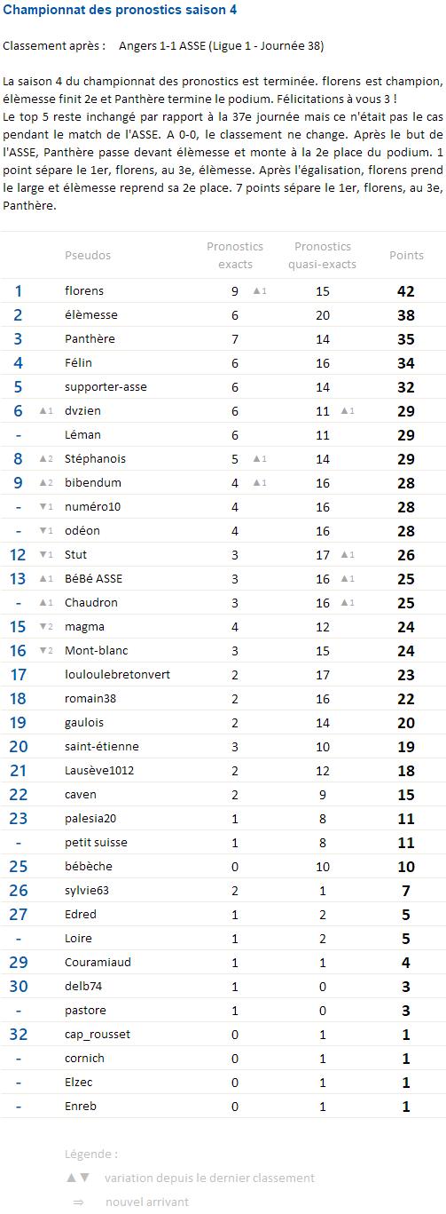 Championnat des pronostics saison 4 - Page 13 Champi53