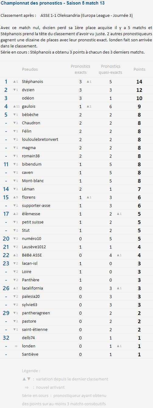 Championnat des pronostics après la 3e journée d'Europa League Champi69