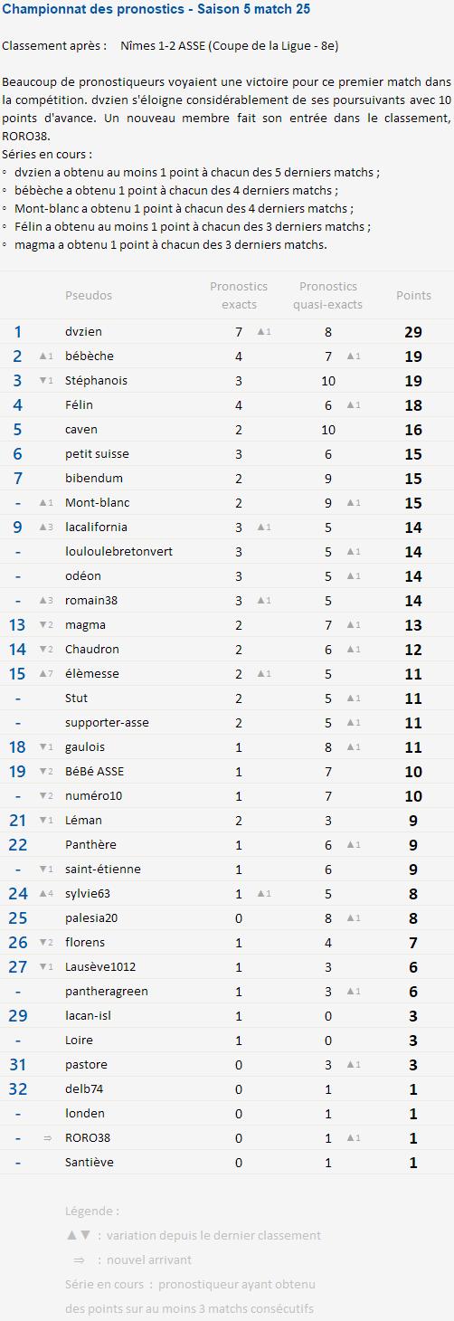 Championnat des pronostics après les 8es de Coupe de la Ligue Champi82
