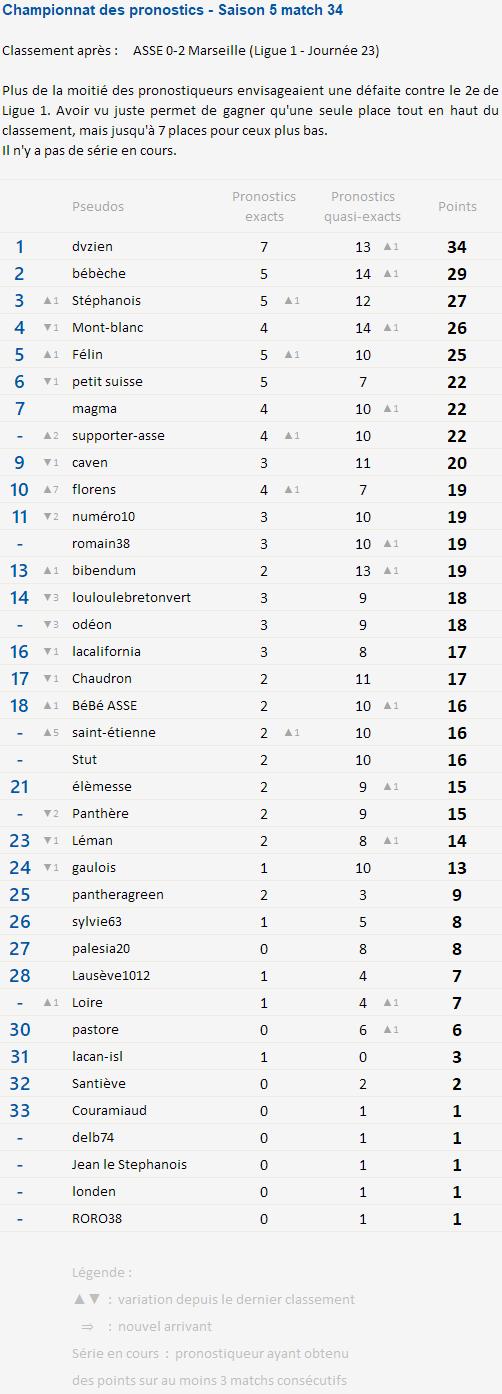Championnat des pronostics après la 23e journée Champi92